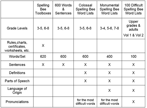 comparison chart of Spelling Bee Products on Spelling-Words-Well