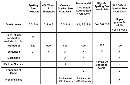 Spelling Bee eBook comparison chart from SpellingWordsWell.com
