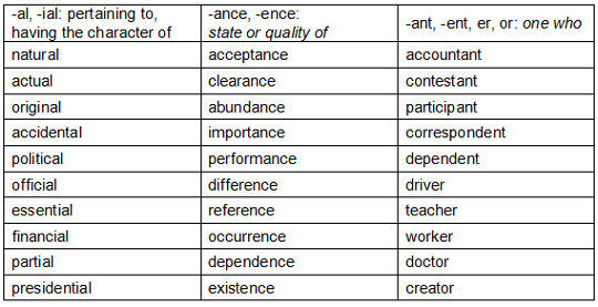 list of suffixes,meanings and examples